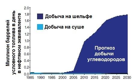 Добыча углеводородов на Сахалине