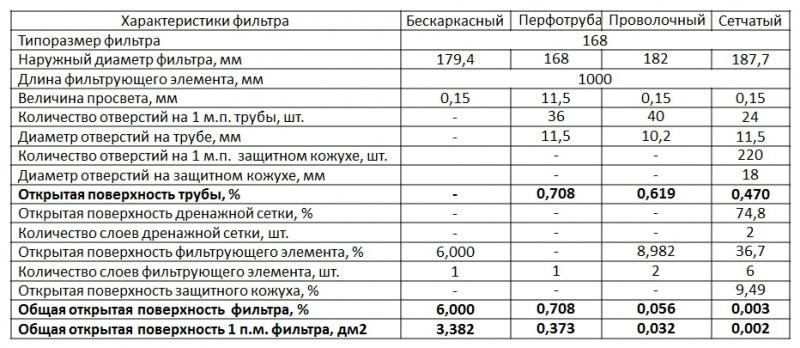 Сравнительная таблица открытой поверхности фильтров