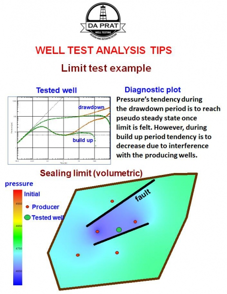 well_test_analysis_tips_draw_down_vs_build_up_pss_vs_ss.jpg