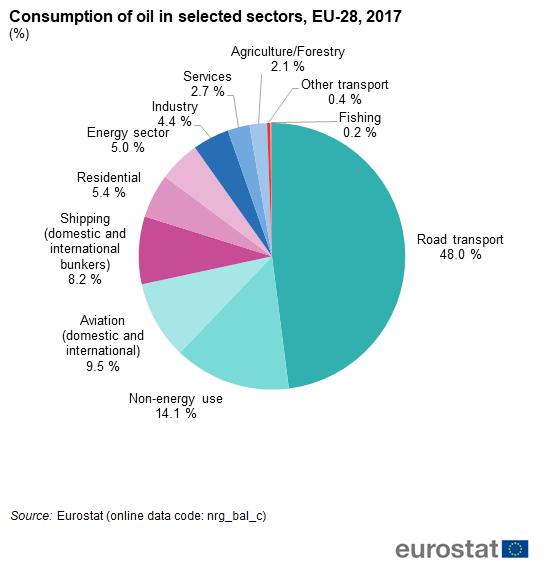 consumption_of_oil_in_selected_sectors_eu-28_2017_.png